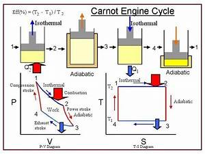 Heat Engine  Heat Engine And Carnot Engine