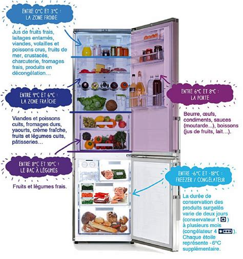 ranger frigo table de cuisine