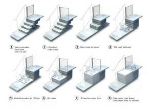 Alternative To Carpet On Stairs by Sesame Retractable Stairs To Platform Liftuniversal Design