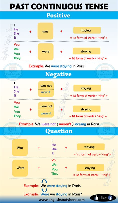 Past Continuous Tense In English  English Study Here