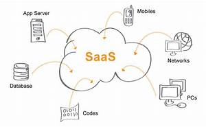 Saas  Software As A Service  Platform Architecture