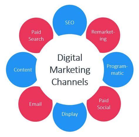 allocate  digital marketing budget search factory