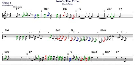 Now's The Time Solo By Charlie Parker
