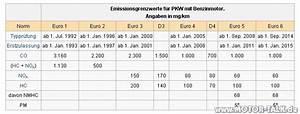 Kfz Steuer Berechnen 2015 : abgasnormen kfz steuer halbieren audi 80 90 100 200 v8 203637052 ~ Themetempest.com Abrechnung