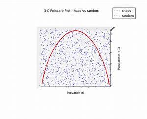 Visualizing Chaos And Randomness  U2013 Geoff Boeing