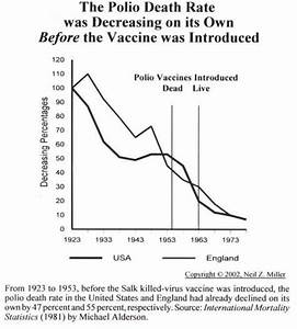 Vaccines: Did They Really Save Us From Dis-ease?