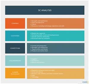 5c Analysis Is A Marketing Framework To Analyze The