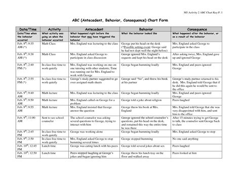 Abc Behaviour Chart Template by 8 Best Images Of Fba Abc Chart Of Functional Behavior