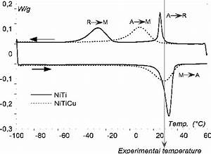 Dsc Diagram Of Niti And Niticu Wires  At Experimental Temperature  The