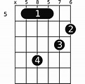 D+7 guitar chord- A helpful illustrated guide