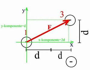 Betrag Vektor Berechnen : mp forum kr fte auf punktladungen berechnen matroids ~ Themetempest.com Abrechnung