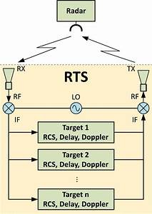 Frequency Dividers In Radar Target Stimulator Applications