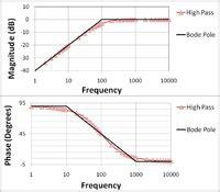 Electronics Handbook Circuits High Pass Filter Wikibooks
