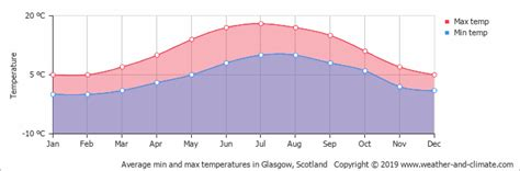 climate  average monthly weather  glasgow scotland