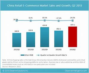 China's Retail E-Commerce Sales Reached $71.3 Billion in ...