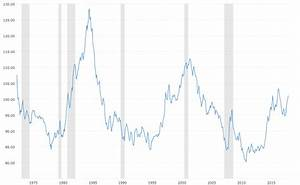 U S Dollar Index 43 Year Historical Chart Macrotrends