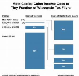 Tax Break on Capital Gains Set to Expire Unless Congress ...