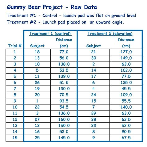 Raw Data For Statistics Project Gummy Bear Project Final. Car Insurance With Bad Driving Record. Psychics Readings Free Gunsmith Online Course. Dental Assistant Classes Online. Canal St New Orleans Hotels Air Idaho Rescue. Car Mechanical Breakdown Insurance. How Many Words In To Kill A Mockingbird. Alcohol Content For Beer Title Pawn Athens Ga. Salary Of A Physical Therapist