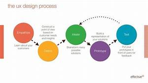 The Ux Design Process  What Clients Need To Know