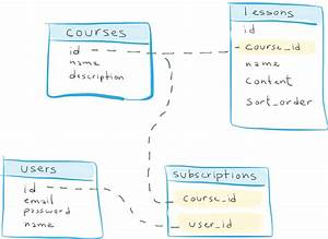 Designing A Web Application Database And Object