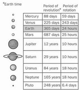 Revolution Planets Chart - Pics about space