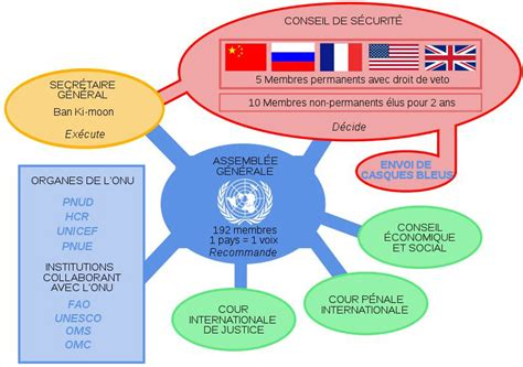 si e de l onu organisation des nations unies