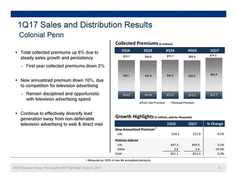 CNO Financial Group, Inc. 2017 Q1 - Results - Earnings ...