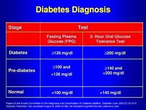 Non Fasting Sugar Level Chart 104 Mg Dl Glucose Level Non Fasting Diabetes Health Study