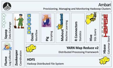 What Is Hadoop?