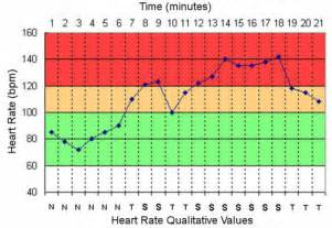 Heart Normal Pulse Rate Chart