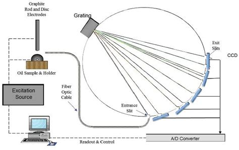 guide  spectroscopy   oil analysis