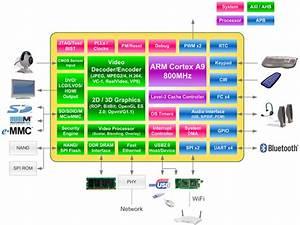Wondermedia Prizm Wm8950 Cortex A9 Soc