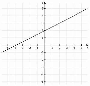 Quadratische Funktion Berechnen : lineare funktion mit anstieg 1 2 mathelounge ~ Themetempest.com Abrechnung