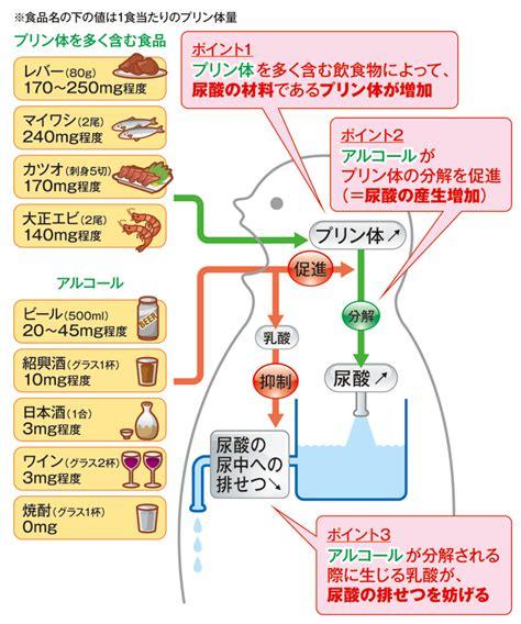 プリン 体 多い 食材
