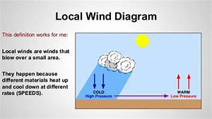 Local Winds Basic Rhyme And Data Table