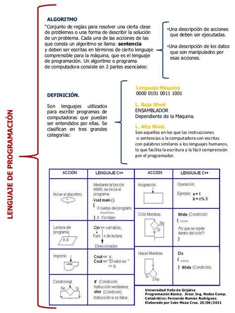 cuadro sinoptico lenguaje de programacion