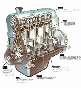 The Heart Of Car  The Engine