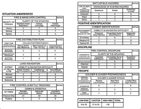 Army Risk Assessment Format