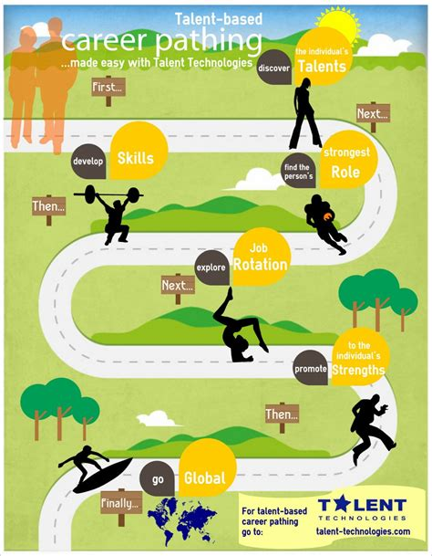 11634 career path infographic template career pathing infographic visual ly