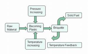Biomass Briquetting Press Briquetting Presses To Produce