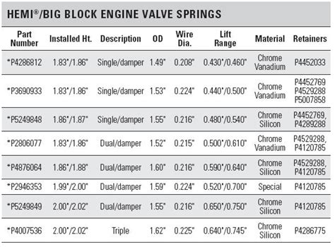 Hemi Engines And Related Parts
