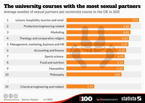 chart  university courses    sexual