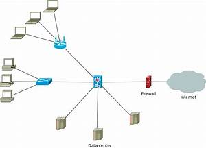 Simple Network Diagram Outlining The Connections Between