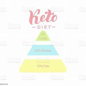 Ketogenic Diet Keto Fruit Chart