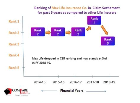 Cigna is an insurance company that offers reasonable medicare supplement insurance plans that can help you cover the expenses that are not covered under your part a or b plan. Max Life Insurance Claim Settlement Ratio- ComparePolicy.com