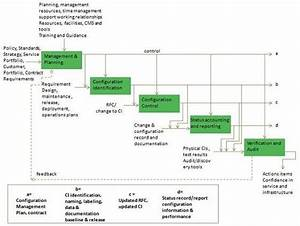 Itil quick reference guide for Itil configuration management process document