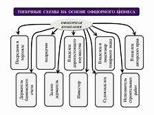 Объект налогообложения и налоговая база при патентной системе налогообложения