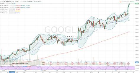 buy  alphabet  googl stock correction   investorplace
