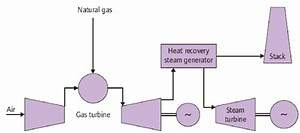 Possible Process Flow Diagram Of A Natural Gas Fired