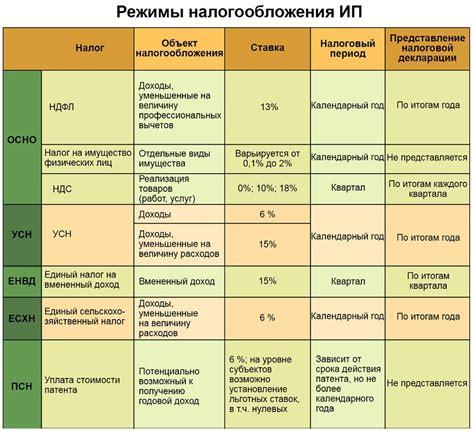 Особенности учета основных средств в бюджетных и казенных учреждениях
